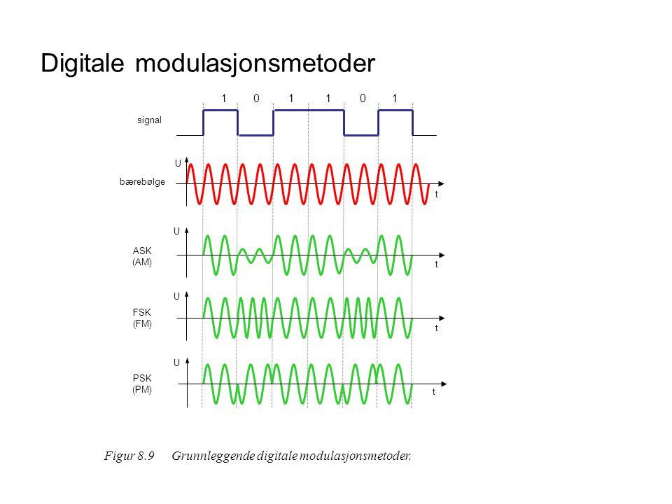 Digitale modulasjonsmetoder