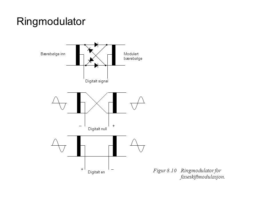 Ringmodulator Figur 8.10 Ringmodulator for faseskiftmodulasjon. – +