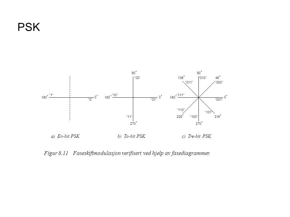 PSK Figur 8.11 Faseskiftmodulasjon verifisert ved hjelp av fasediagrammer. 0 270 90 180 01