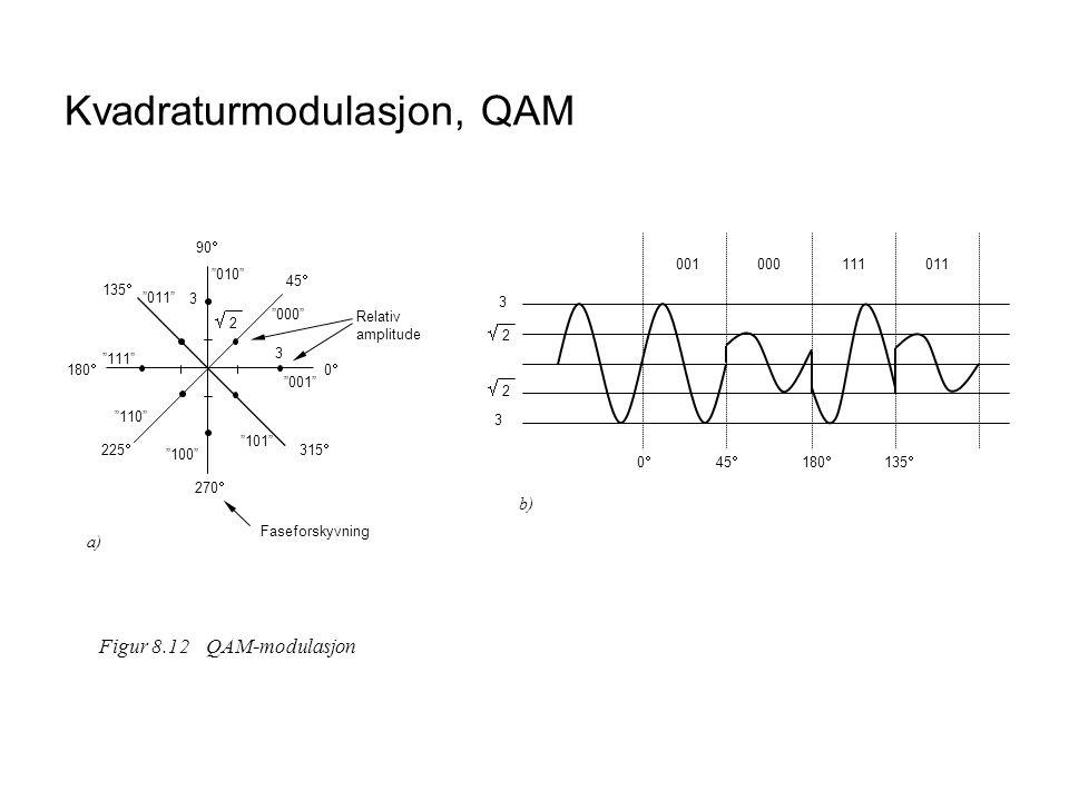 Kvadraturmodulasjon, QAM