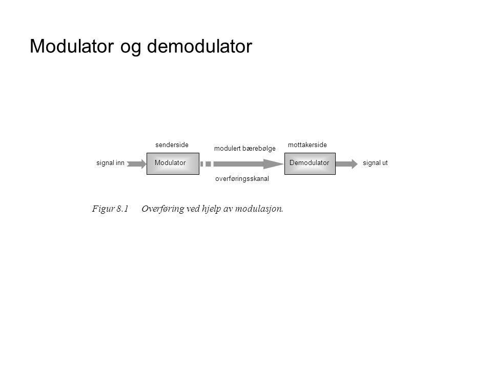 Modulator og demodulator