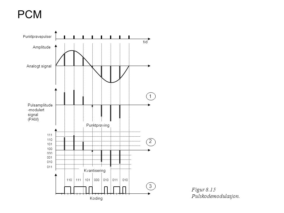 PCM Figur 8.15 Pulskodemodulasjon. 1 2 3 tid Amplitude Analogt signal