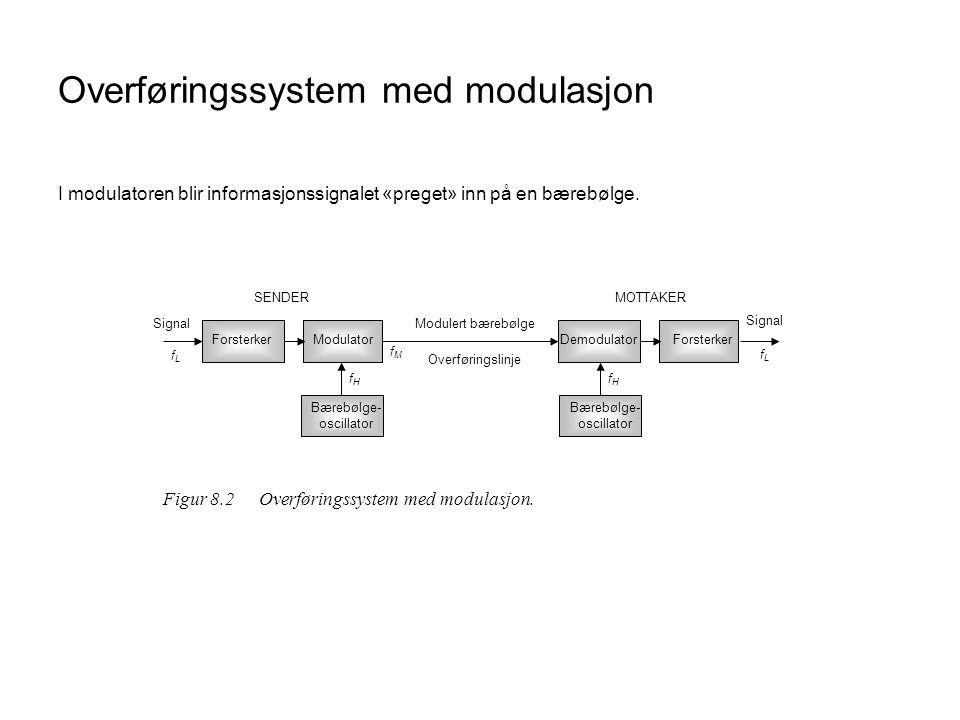 Overføringssystem med modulasjon