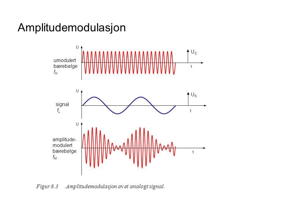 Amplitudemodulasjon U. t. umodulert. bærebølge. fH. signal. fL. amplitude- modulert bærebølge.