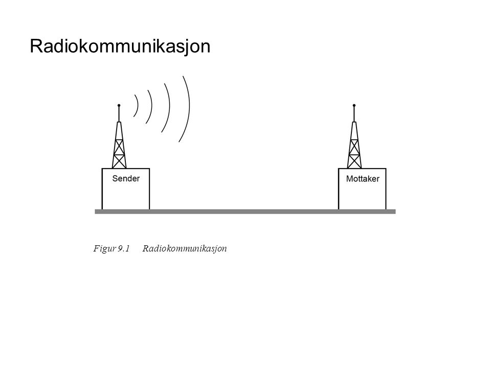 Radiokommunikasjon Figur 9.1 Radiokommunikasjon