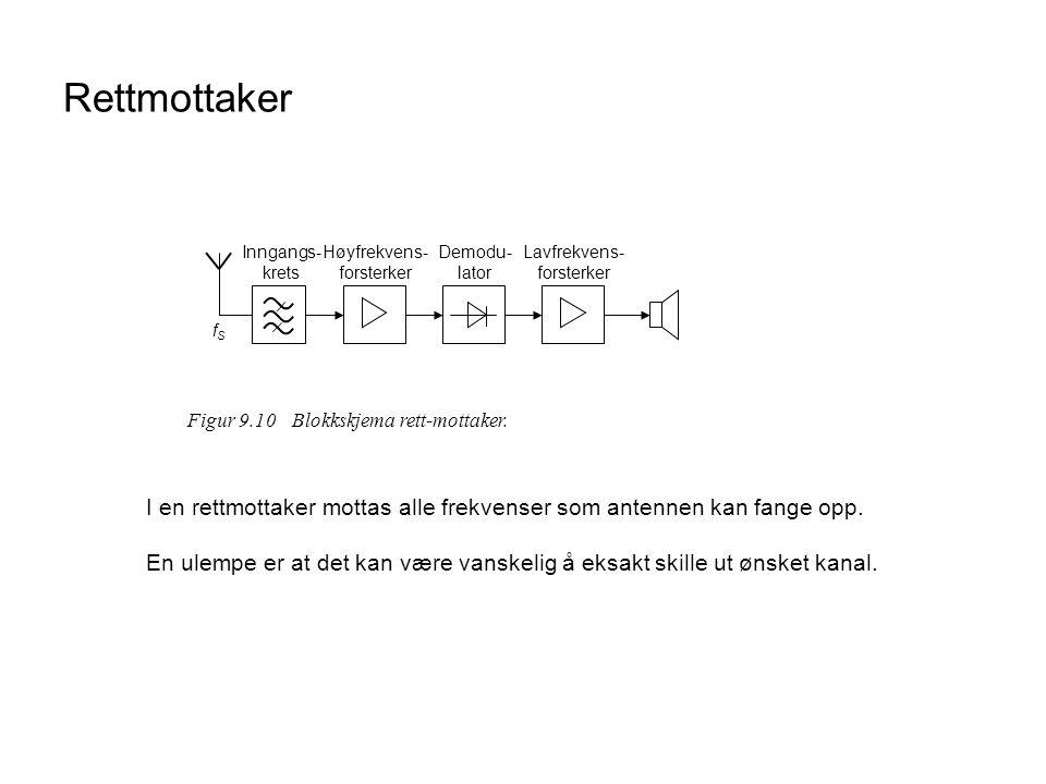Rettmottaker Figur 9.10 Blokkskjema rett-mottaker. fS. Høyfrekvens-forsterker. Demodu-lator. Lavfrekvens-forsterker.