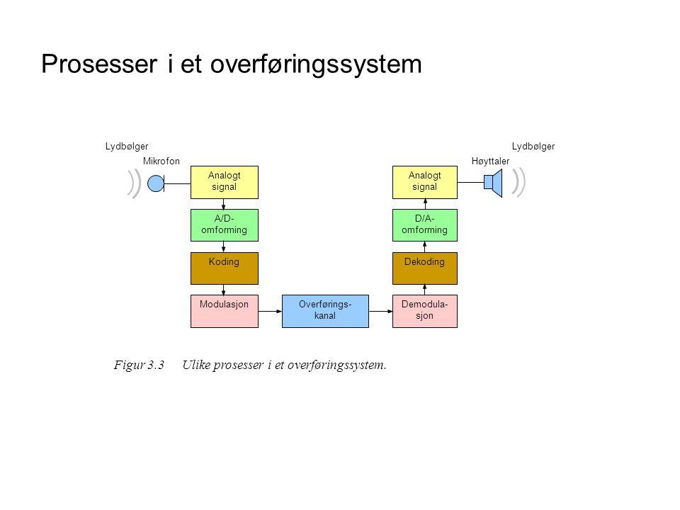Prosesser i et overføringssystem