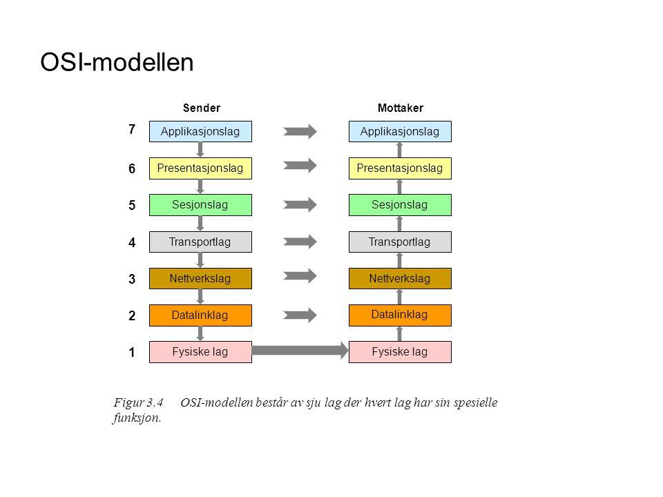OSI-modellen Datalinklag. Nettverkslag. Transportlag. Sesjonslag. Presentasjonslag. Applikasjonslag.