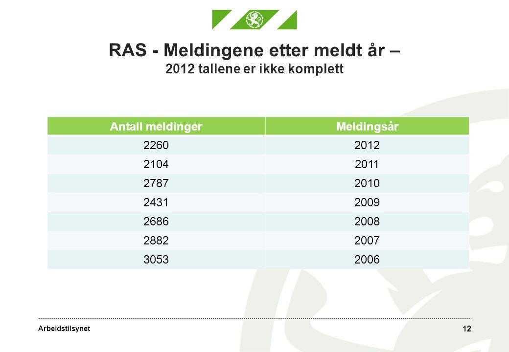 RAS - Meldingene etter meldt år – 2012 tallene er ikke komplett