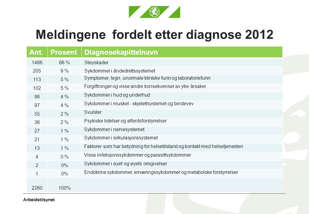 Meldingene fordelt etter diagnose 2012