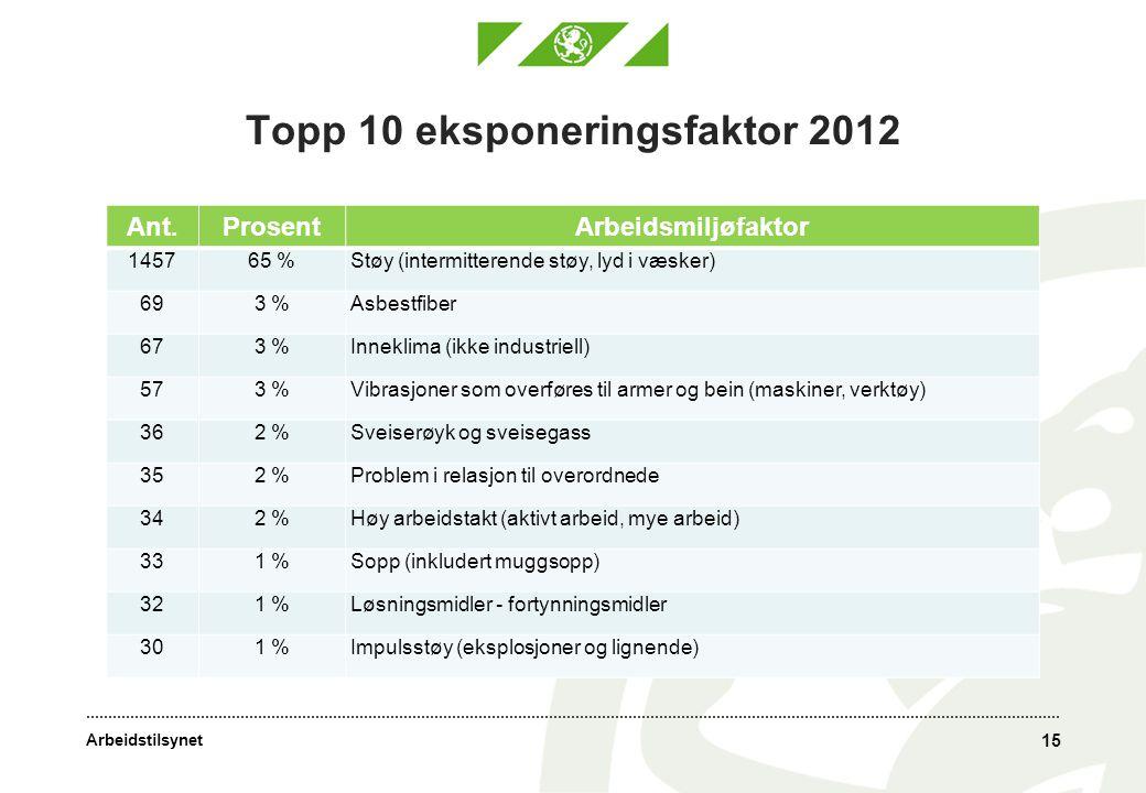 Topp 10 eksponeringsfaktor 2012