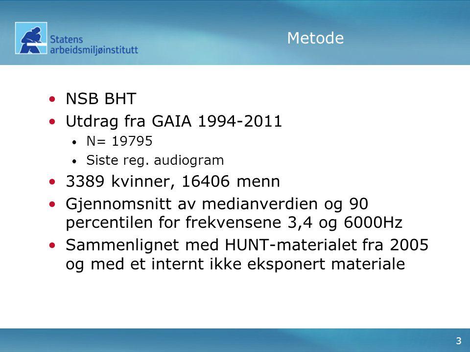 Metode NSB BHT Utdrag fra GAIA 1994-2011 3389 kvinner, 16406 menn