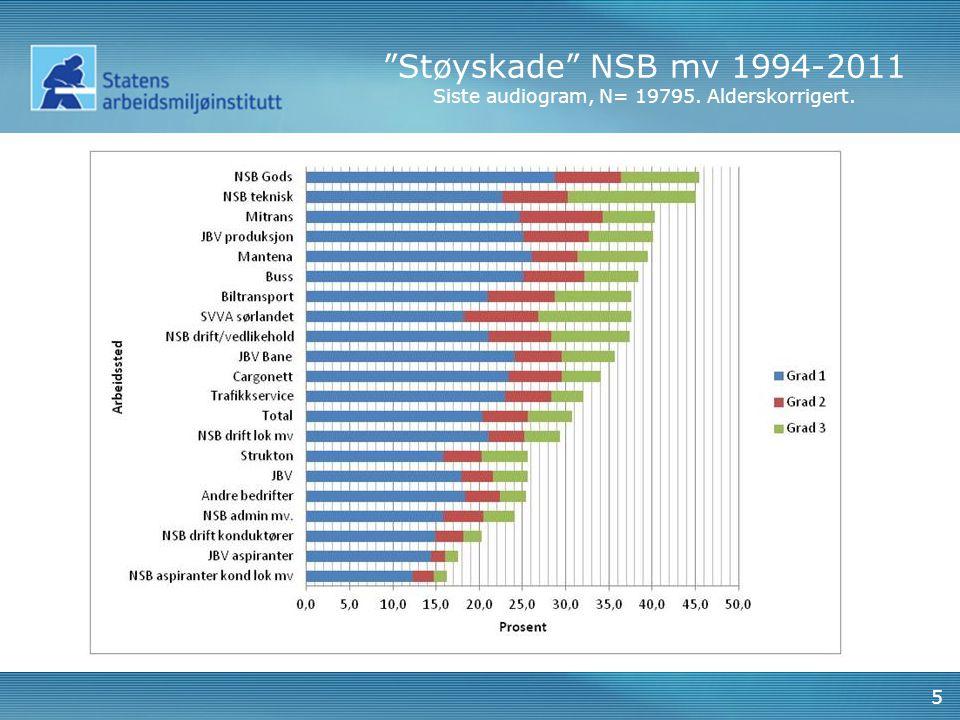 Støyskade NSB mv 1994-2011 Siste audiogram, N= 19795. Alderskorrigert.