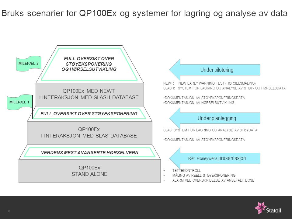 Bruks-scenarier for QP100Ex og systemer for lagring og analyse av data