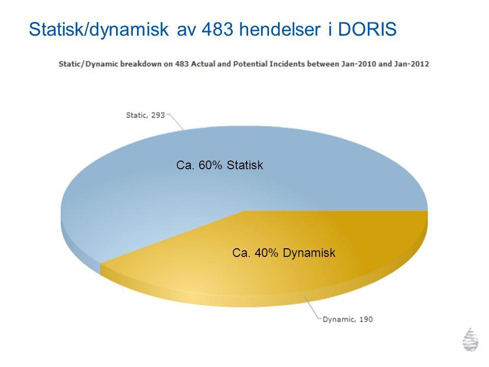 Statisk/dynamisk av 483 hendelser i DORIS