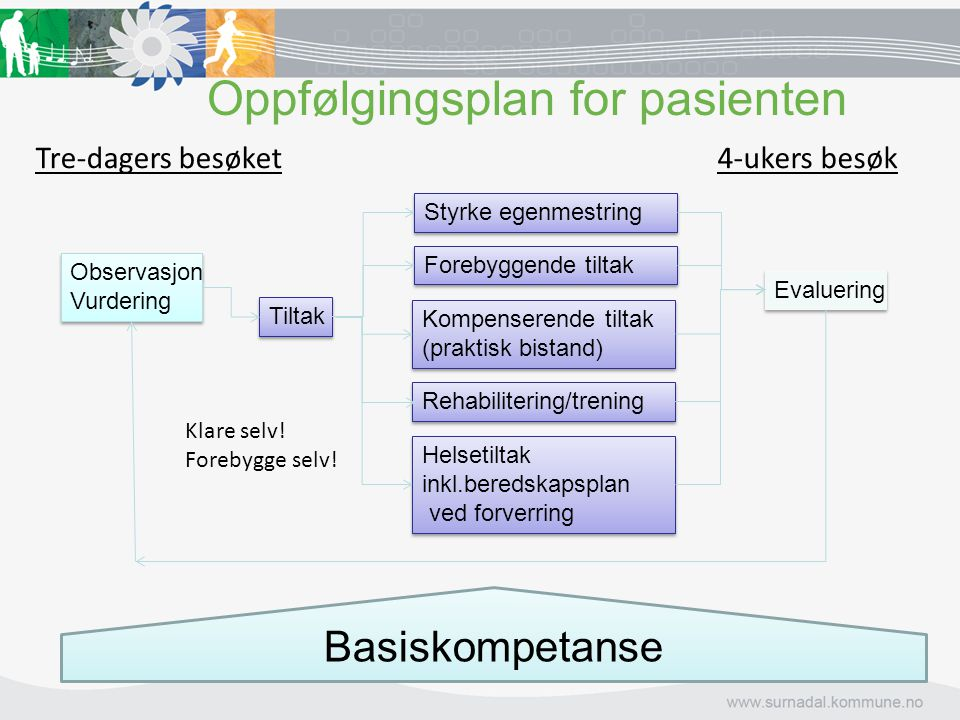 Oppfølgingsplan for pasienten