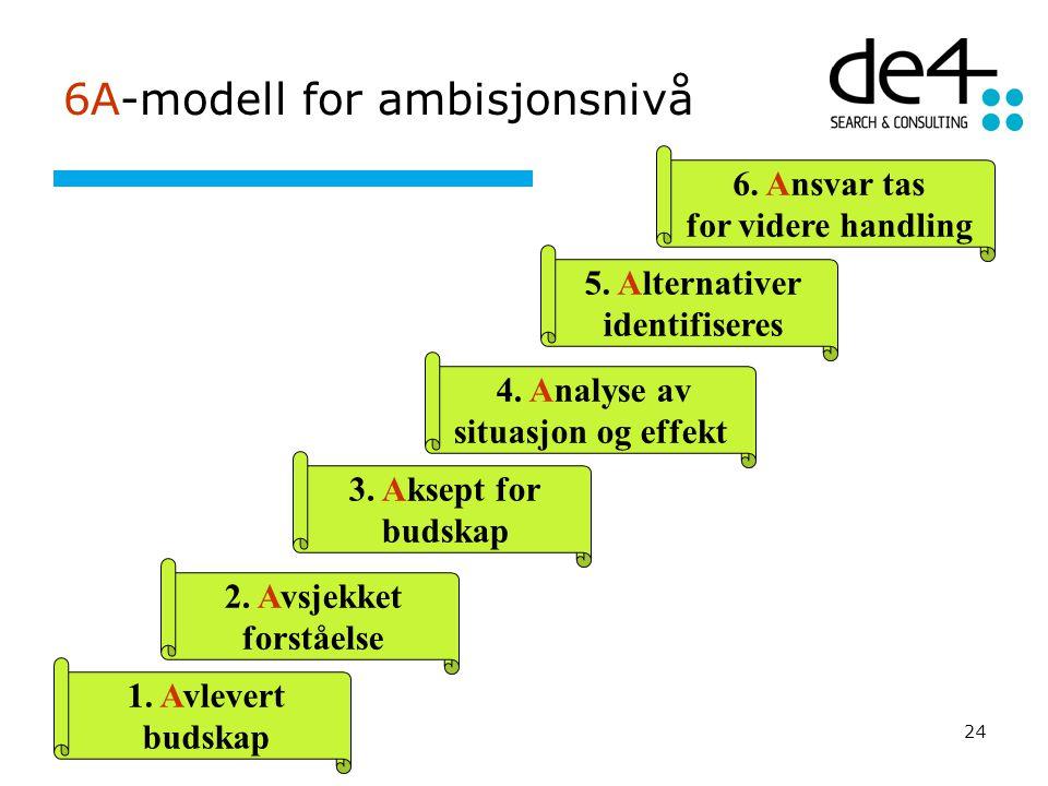 6A-modell for ambisjonsnivå