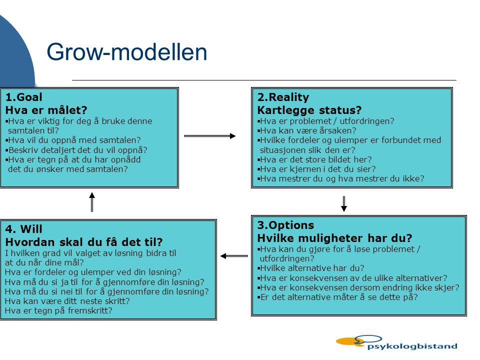 Grow-modellen 1.Goal Hva er målet 2.Reality Kartlegge status