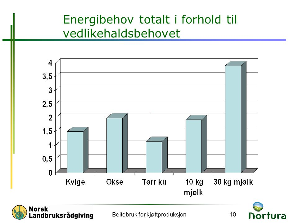 Energibehov totalt i forhold til vedlikehaldsbehovet