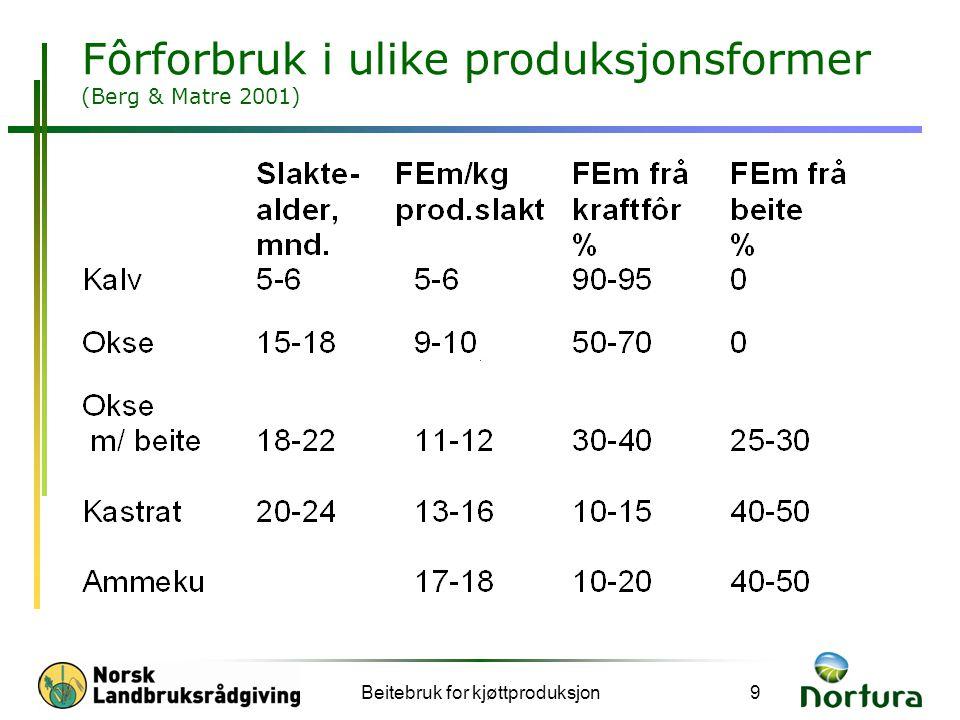 Fôrforbruk i ulike produksjonsformer (Berg & Matre 2001)
