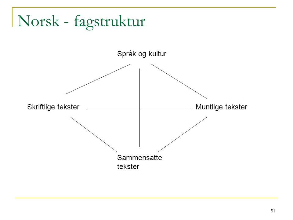 Norsk - fagstruktur Språk og kultur Skriftlige tekster