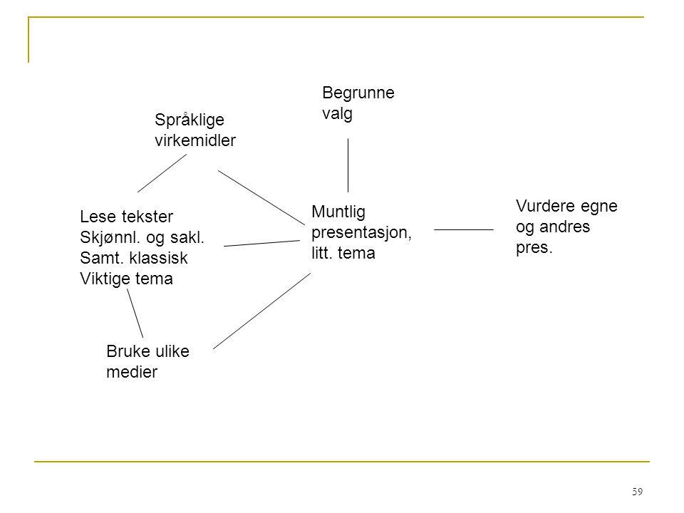 Begrunne valg Språklige virkemidler. Vurdere egne og andres pres. Muntlig presentasjon, litt. tema.