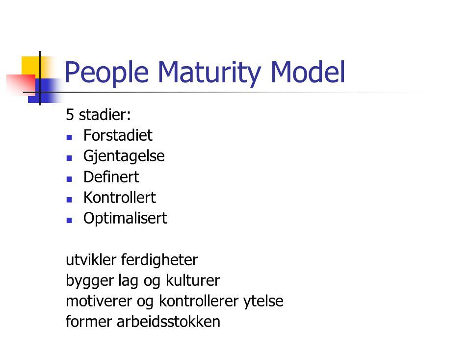 People Maturity Model 5 stadier: Forstadiet Gjentagelse Definert