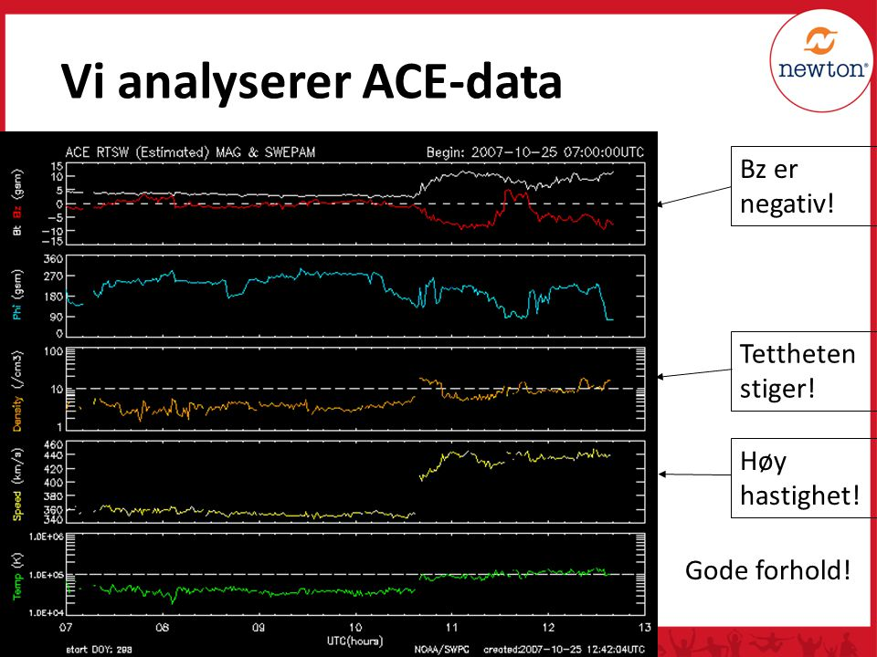Vi analyserer ACE-data
