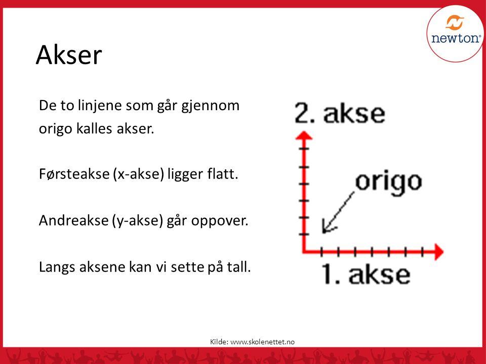 Akser De to linjene som går gjennom origo kalles akser.