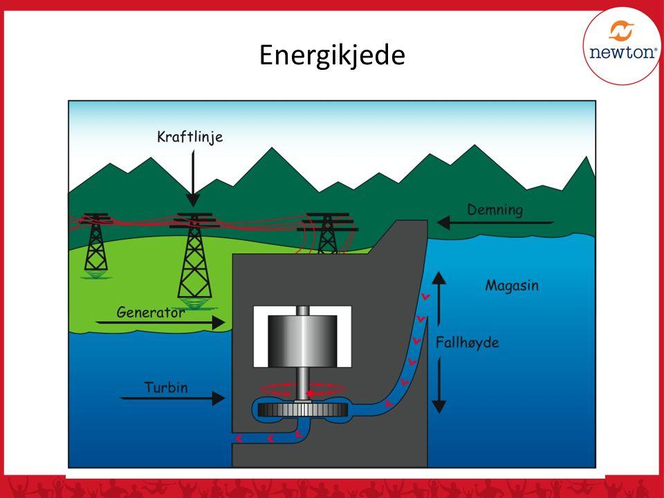 Energikjede Vannkraftverk: