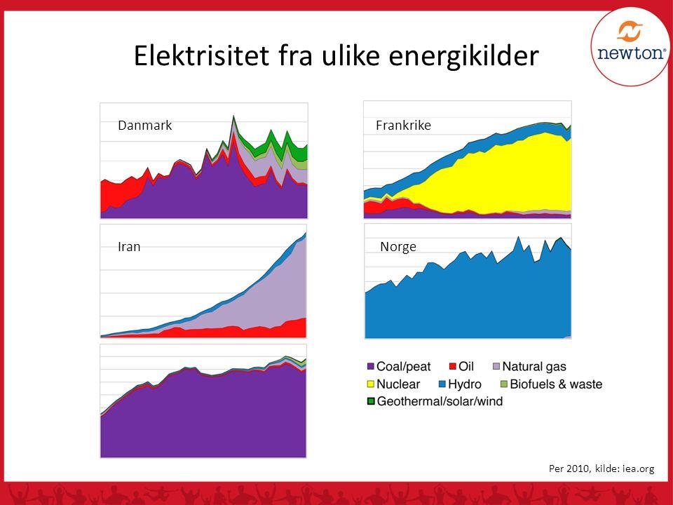 Elektrisitet fra ulike energikilder