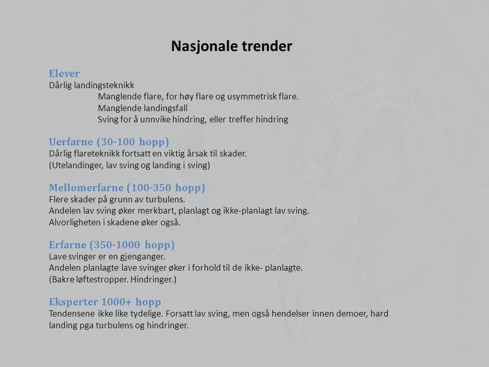Nasjonale trender Elever Uerfarne (30-100 hopp)