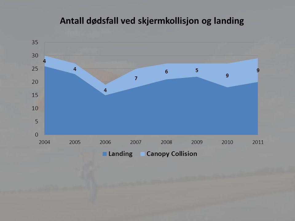 Antall dødsfall ved skjermkollisjon og landing