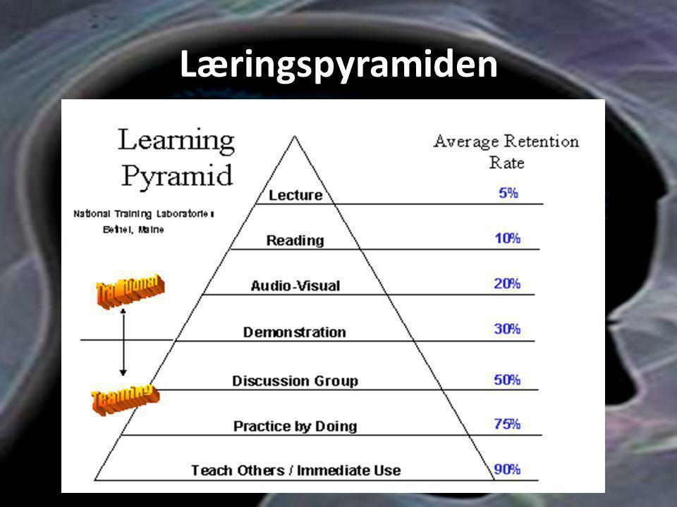 Læringspyramiden