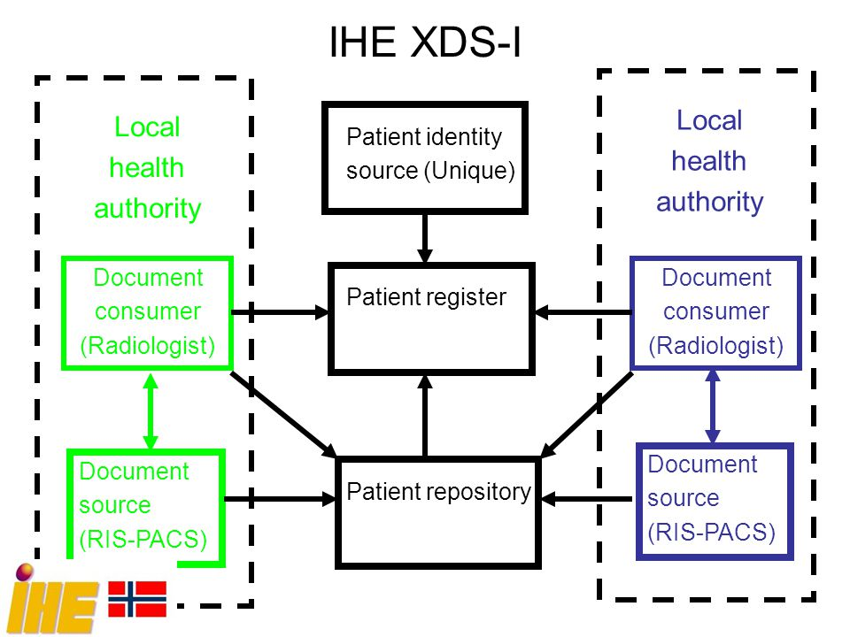 IHE XDS-I Local Local health health authority authority Document