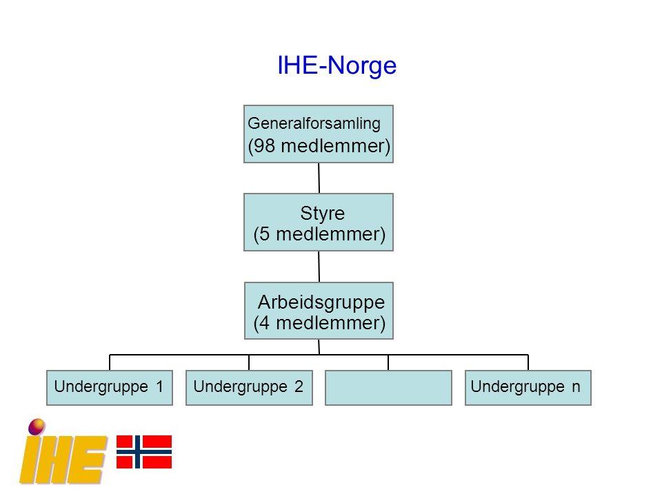 IHE-Norge (98 medlemmer) Styre (5 medlemmer) Arbeidsgruppe