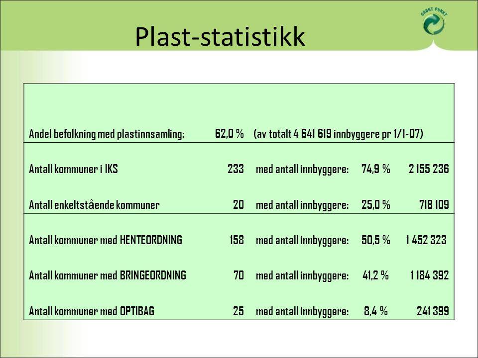 Plast-statistikk Andel befolkning med plastinnsamling: 62,0 %