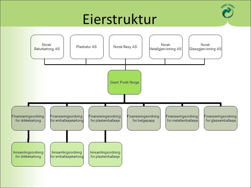 Eierstruktur Norsk Returkartong AS Plastretur AS Norsk Resy AS Norsk