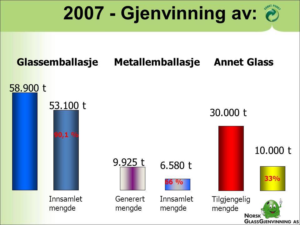 2007 - Gjenvinning av: Glassemballasje Metallemballasje Annet Glass