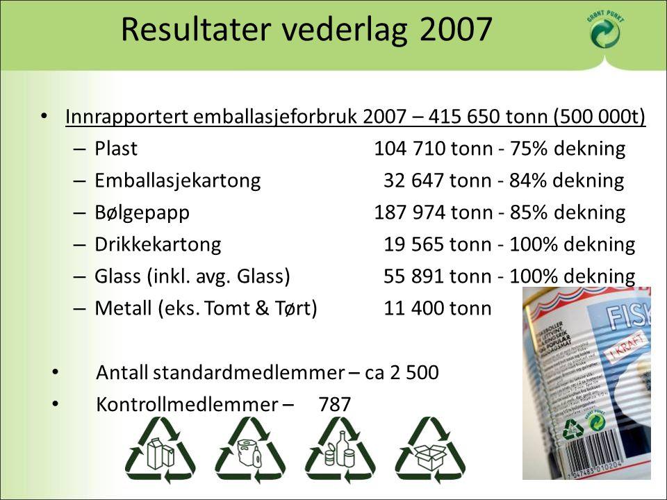 Resultater vederlag 2007 Innrapportert emballasjeforbruk 2007 – 415 650 tonn (500 000t) Plast 104 710 tonn - 75% dekning.