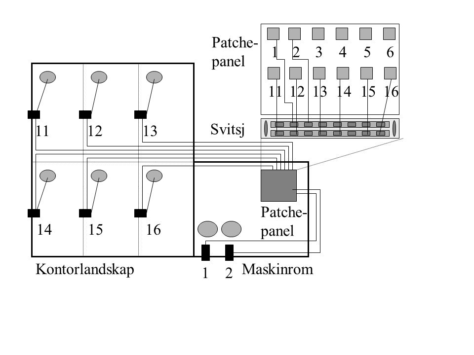 Patche- panel. 1. 2. 3. 4. 5. 6. 11. 12. 13. 14. 15. 16. 11. 12. 13. Svitsj. Patche-