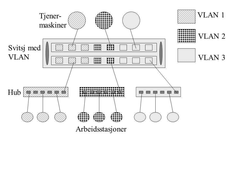 Tjener- maskiner VLAN 1 VLAN 2 Svitsj med VLAN VLAN 3 Hub Arbeidsstasjoner