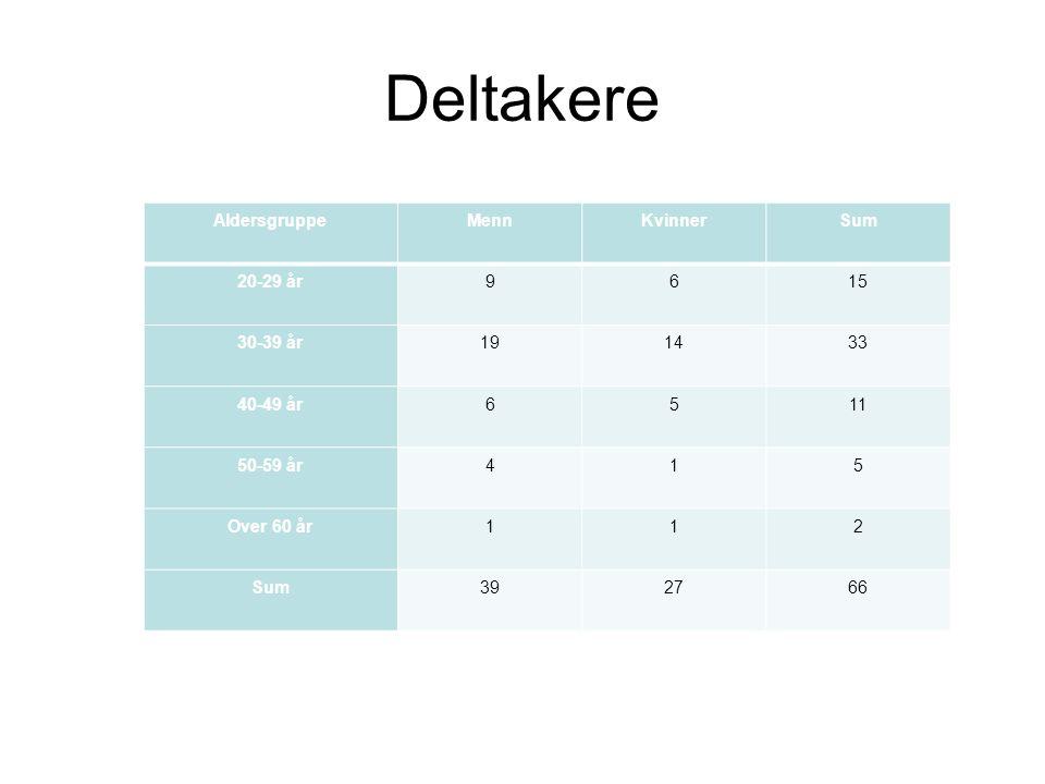 Deltakere Aldersgruppe Menn Kvinner Sum 20-29 år 9 6 15 30-39 år 19 14