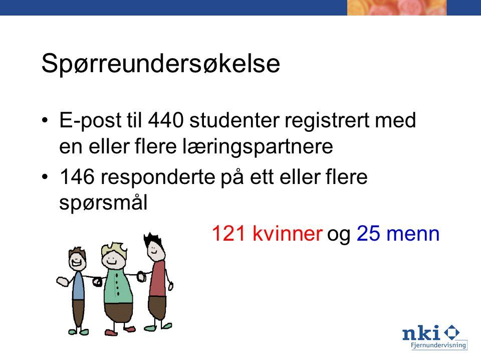 Spørreundersøkelse E-post til 440 studenter registrert med en eller flere læringspartnere. 146 responderte på ett eller flere spørsmål.
