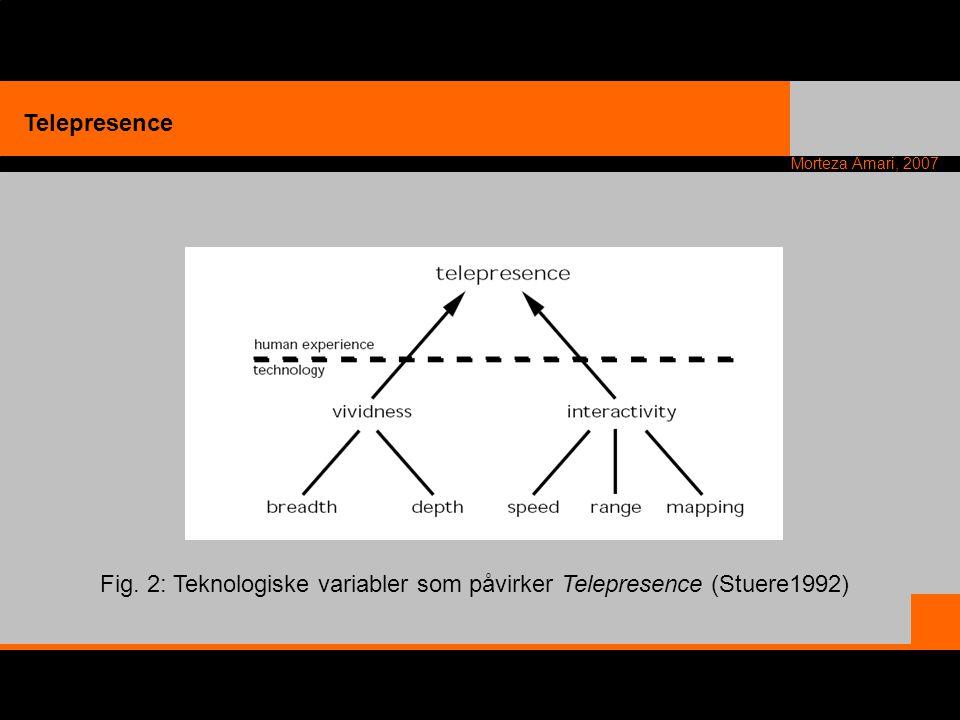 Fig. 2: Teknologiske variabler som påvirker Telepresence (Stuere1992)