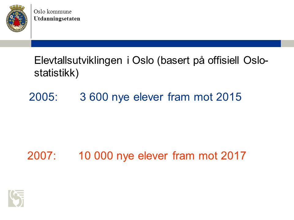Elevtallsutviklingen i Oslo (basert på offisiell Oslo-statistikk)