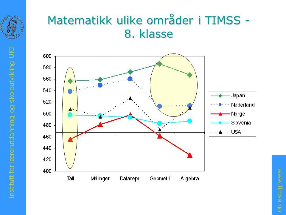 Matematikk ulike områder i TIMSS - 8. klasse