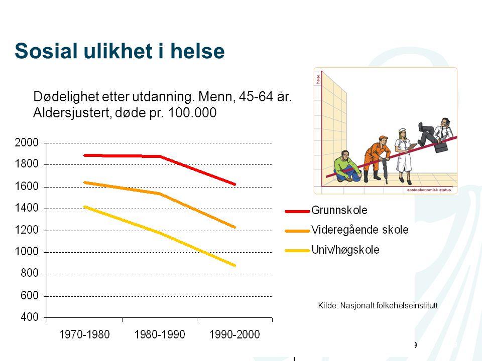 Sosial ulikhet i helse Dødelighet etter utdanning. Menn, 45-64 år. Aldersjustert, døde pr. 100.000.