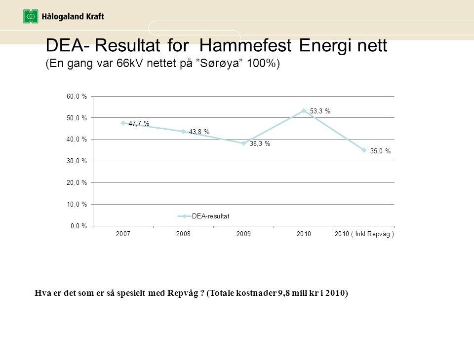 DEA- Resultat for Hammefest Energi nett (En gang var 66kV nettet på Sørøya 100%)