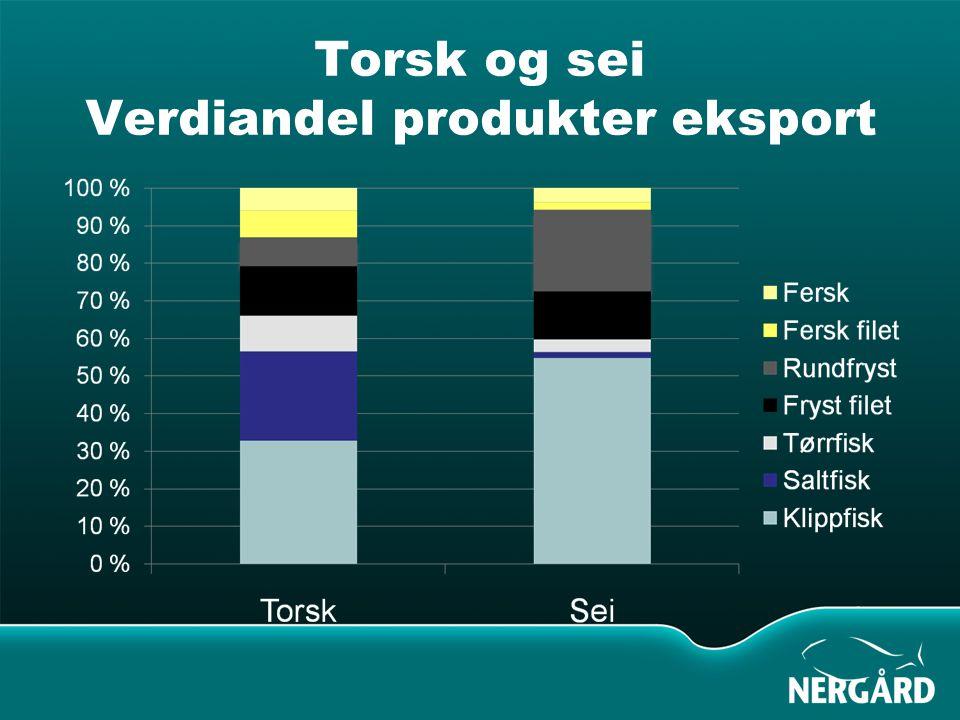 Torsk og sei Verdiandel produkter eksport